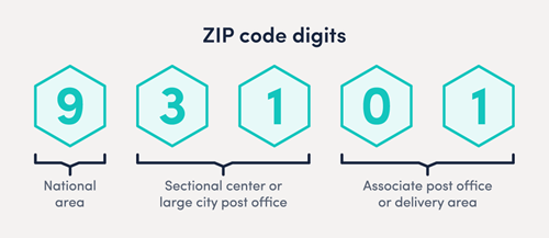 ZIP code digits